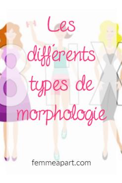 Morphologies